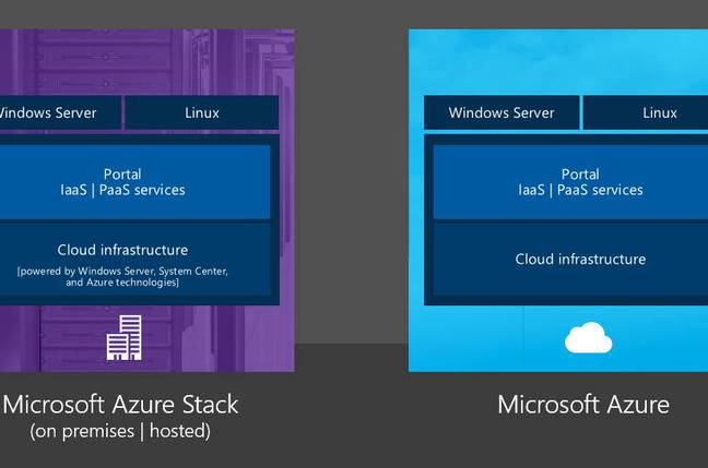 MS Azure Stack. It's like Azure Pack but with even more cloudiness