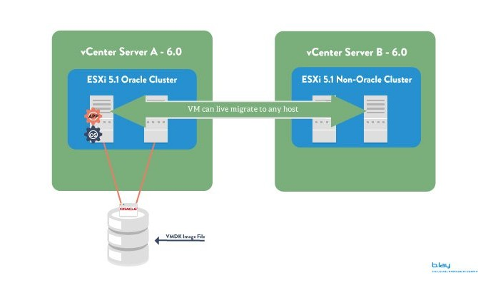 Licensing Oracle Software in VMWare vCenter 6.0