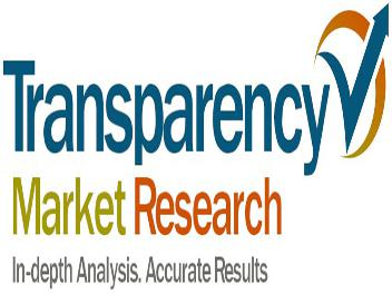 IT Asset Management Software Market – Fastest growth over the course of the forecast period