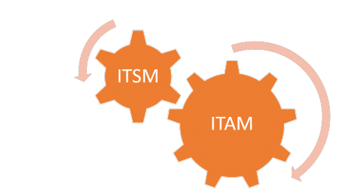 ITSM and ITAM – 6 Ways They're Stronger Together